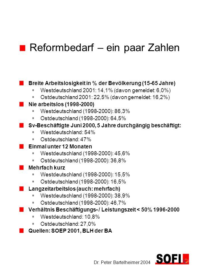 Reformbedarf – ein paar Zahlen