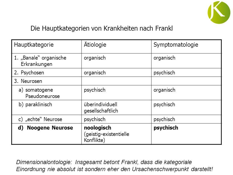 Die Hauptkategorien von Krankheiten nach Frankl