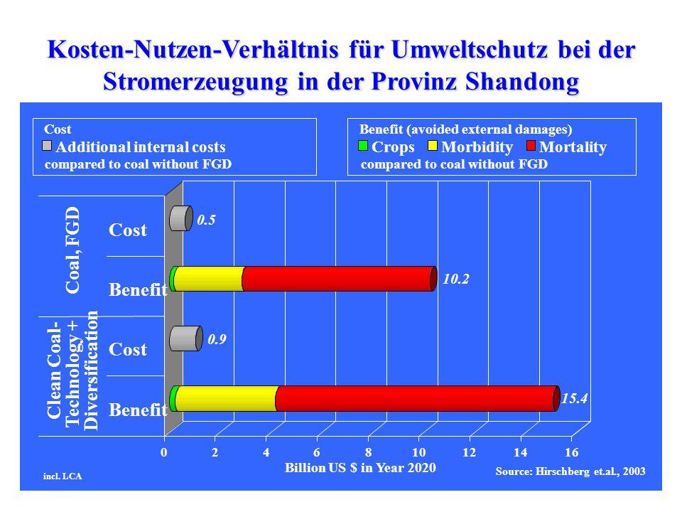 Kosten-Nutzen-Verhältnis für Umweltschutz bei der Stromerzeugung in der Provinz Shandong