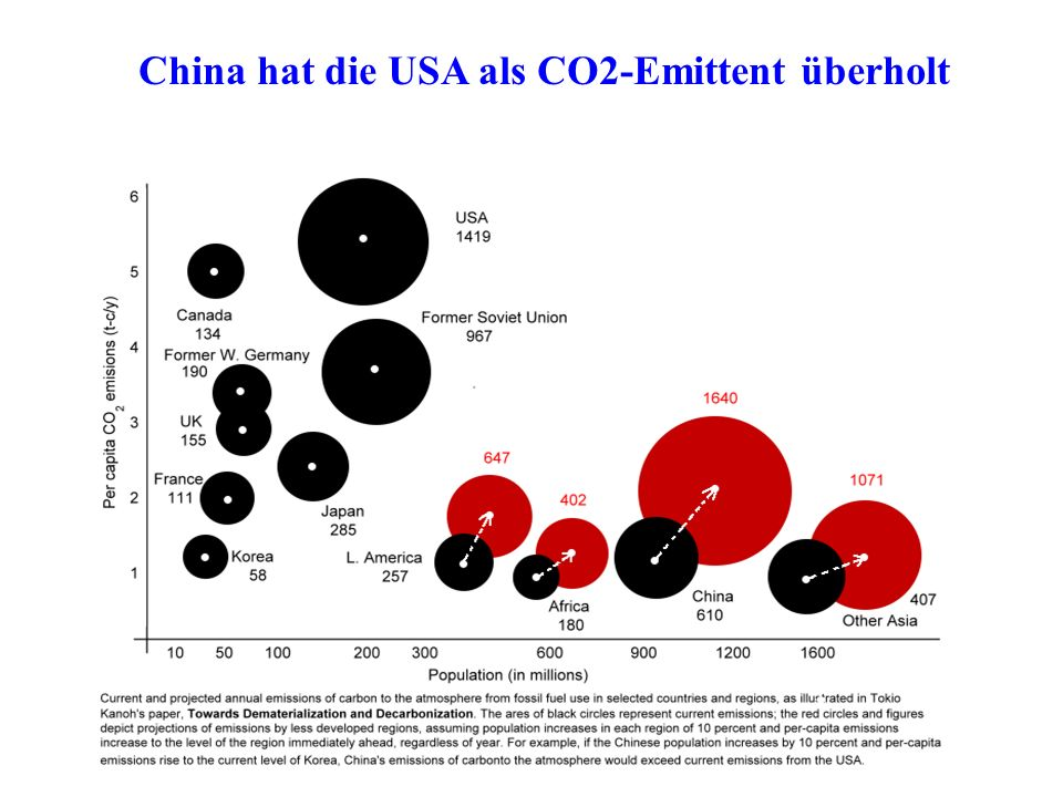 China hat die USA als CO2-Emittent überholt