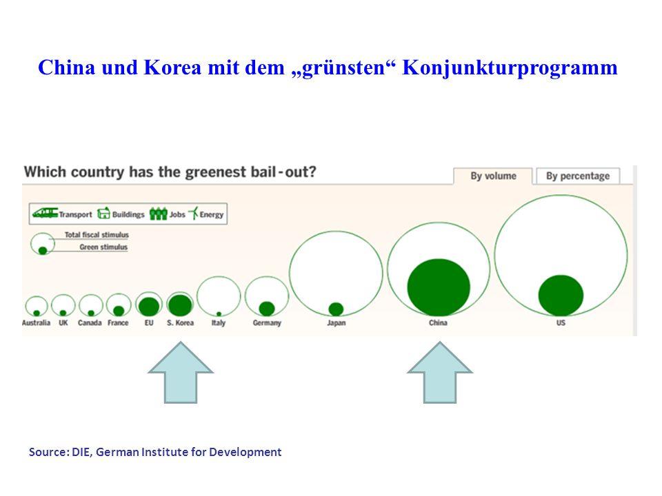 """China und Korea mit dem """"grünsten Konjunkturprogramm"""