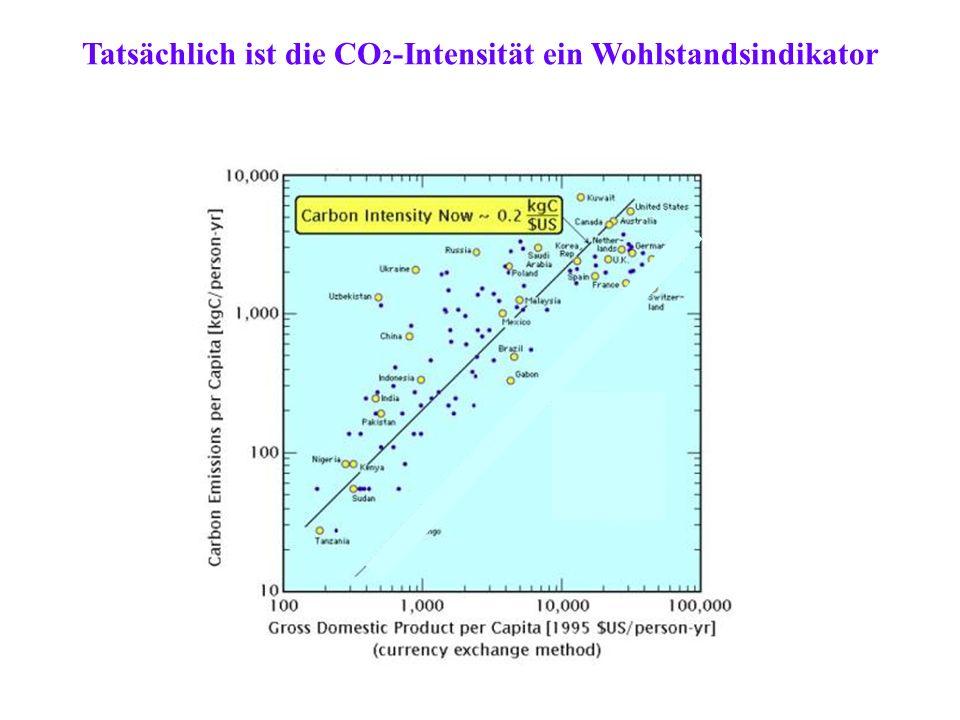 Tatsächlich ist die CO2-Intensität ein Wohlstandsindikator
