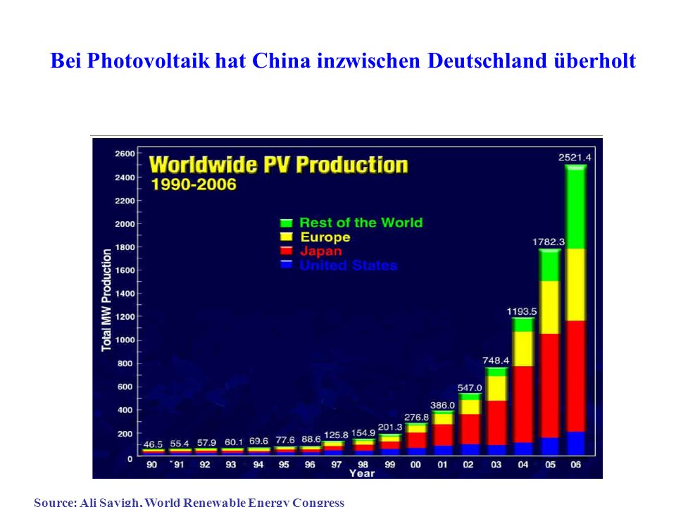 Bei Photovoltaik hat China inzwischen Deutschland überholt