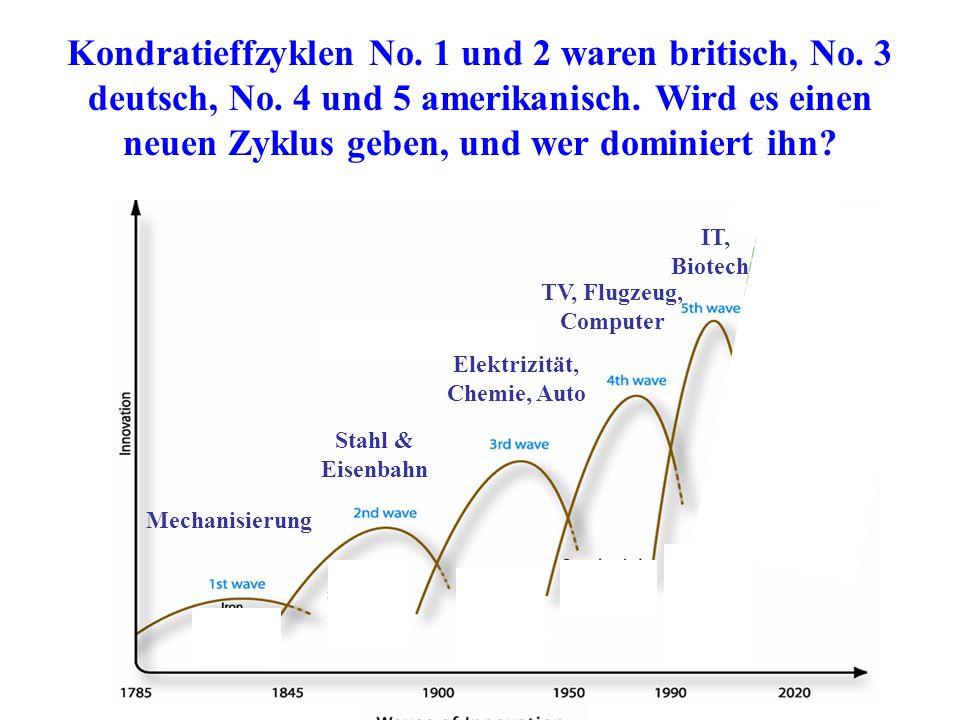 Kondratieffzyklen No. 1 und 2 waren britisch, No. 3 deutsch, No