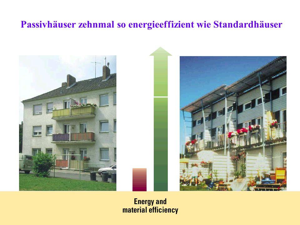 Passivhäuser zehnmal so energieeffizient wie Standardhäuser