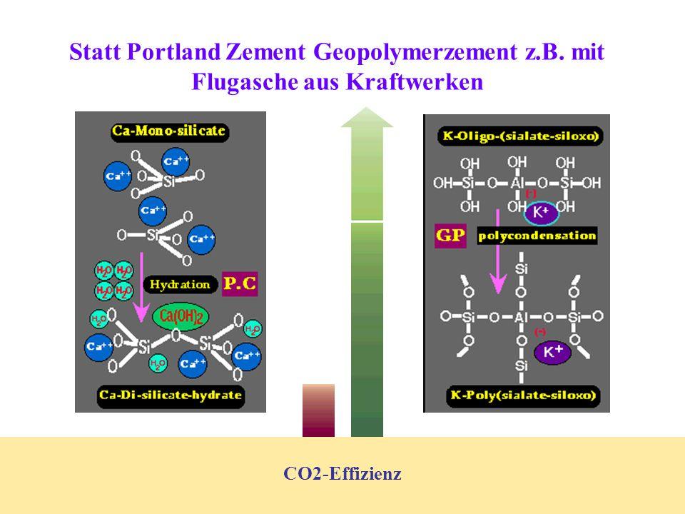 Statt Portland Zement Geopolymerzement z. B