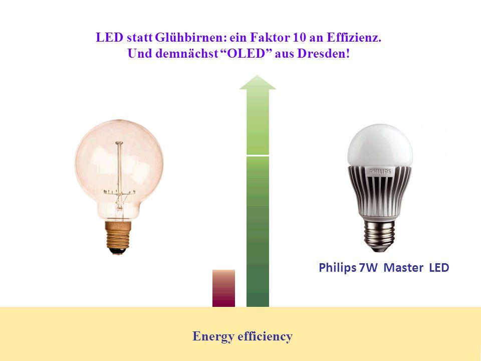 LED statt Glühbirnen: ein Faktor 10 an Effizienz.