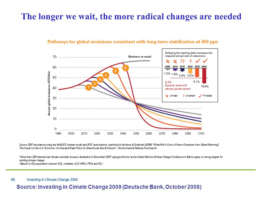The longer we wait, the more radical changes are needed