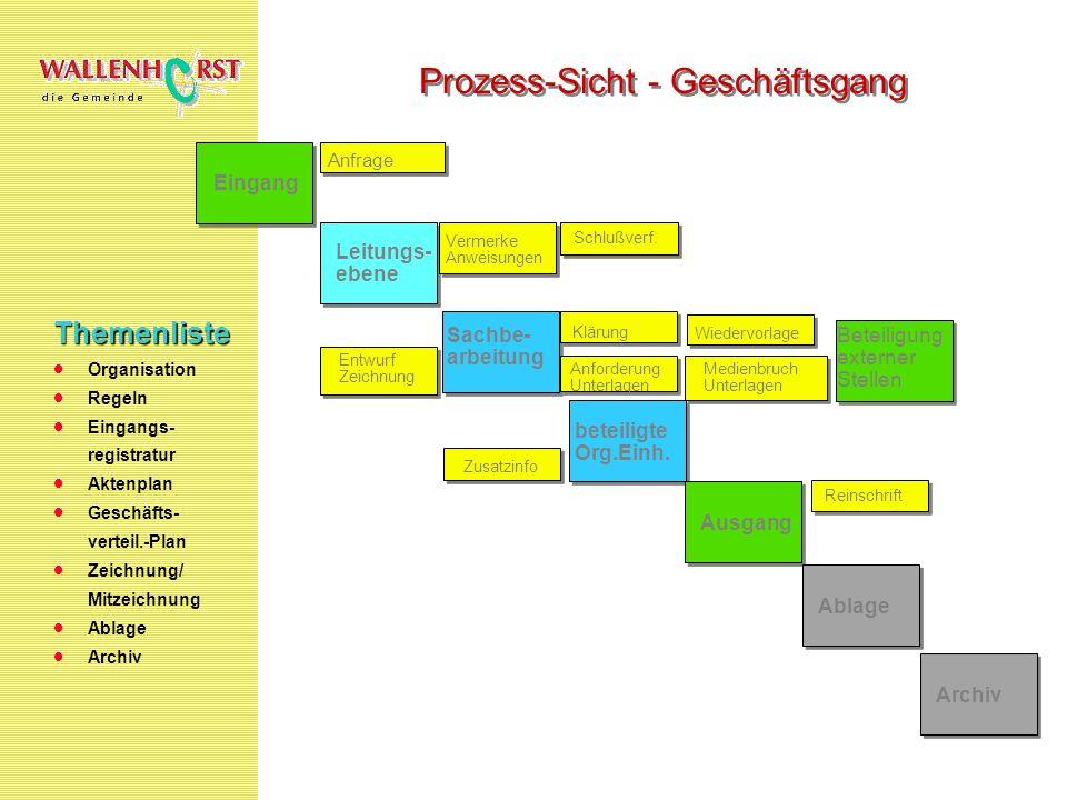 Prozess-Sicht - Geschäftsgang