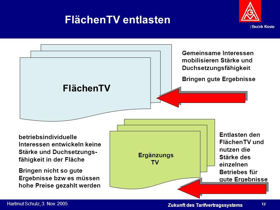 FlächenTV entlasten FlächenTV. Gemeinsame Interessen mobilisieren Stärke und Duchsetzungsfähigkeit.