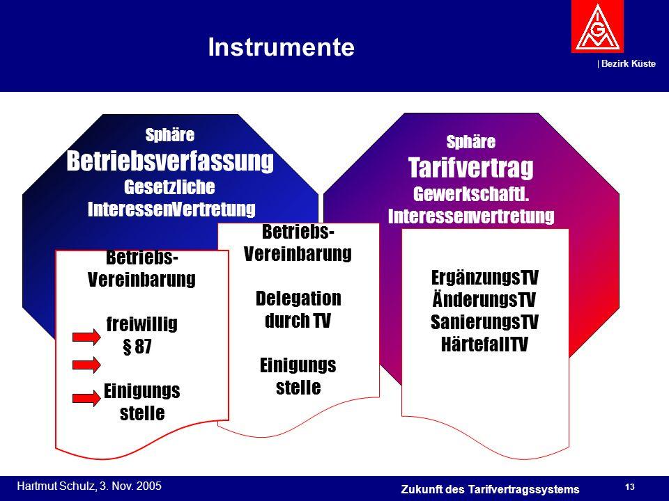 Instrumente Betriebsverfassung Tarifvertrag Gesetzliche Gewerkschaftl.