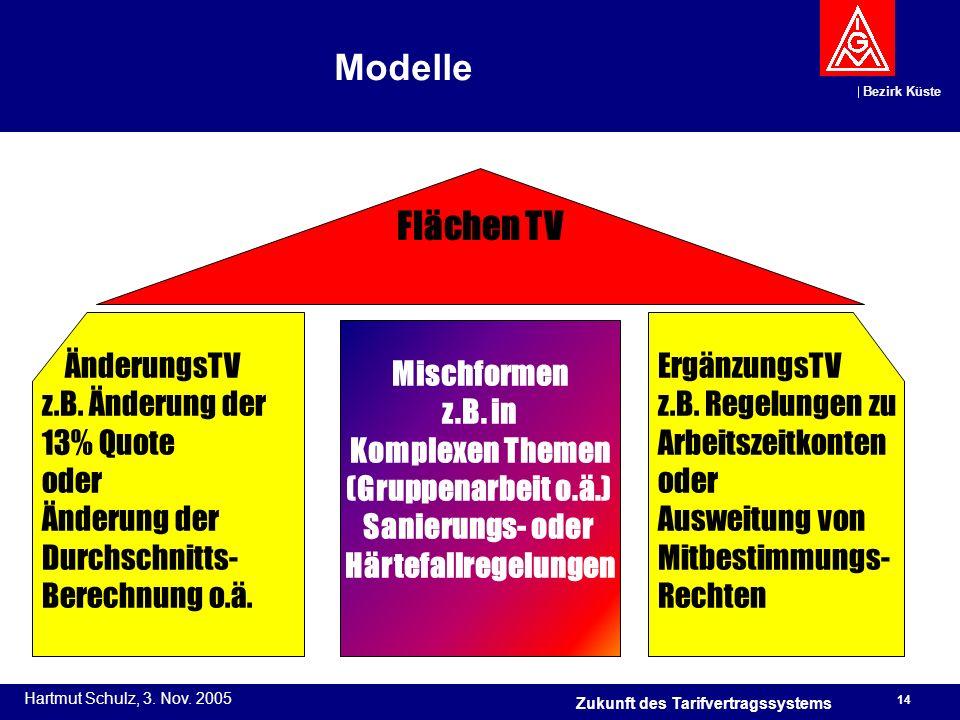 Modelle Flächen TV ÄnderungsTV z.B. Änderung der 13% Quote oder