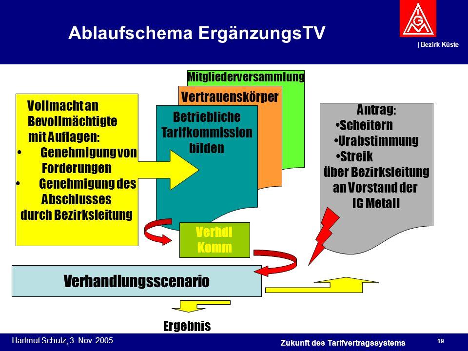 Ablaufschema ErgänzungsTV