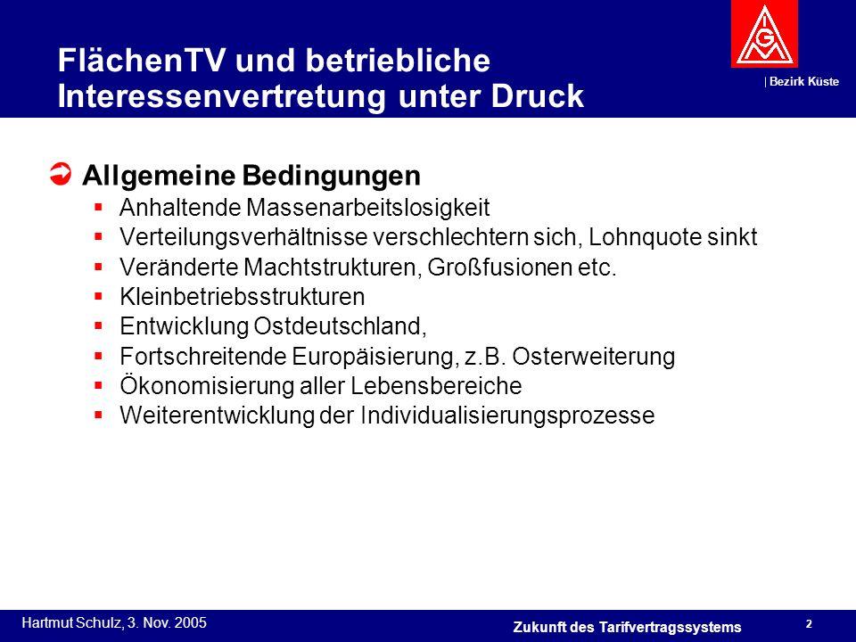 FlächenTV und betriebliche Interessenvertretung unter Druck