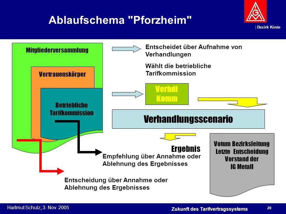 Ablaufschema Pforzheim