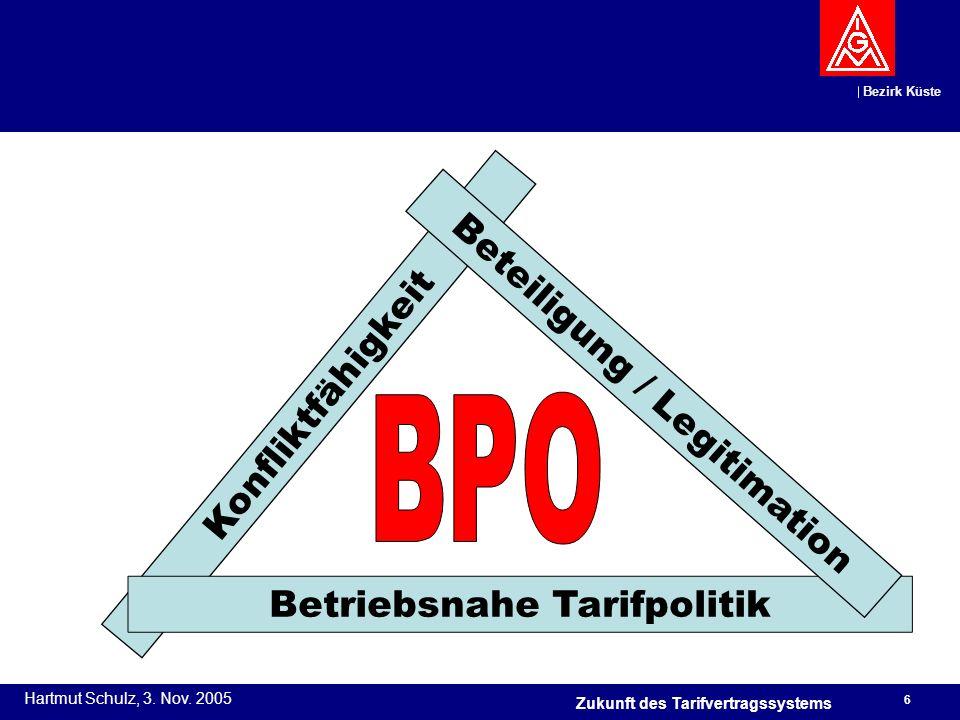 Betriebsnahe Tarifpolitik Beteiligung / Legitimation