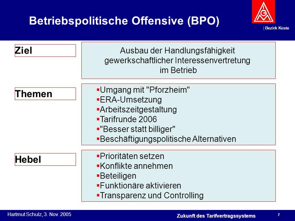Betriebspolitische Offensive (BPO)