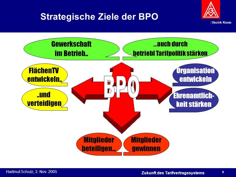 Strategische Ziele der BPO