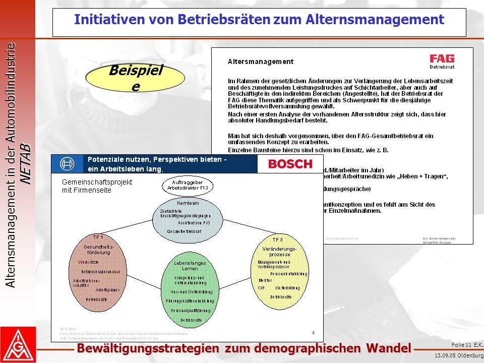 Initiativen von Betriebsräten zum Alternsmanagement