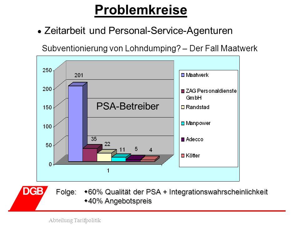 Problemkreise PSA-Betreiber
