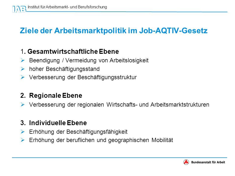 Ziele der Arbeitsmarktpolitik im Job-AQTIV-Gesetz