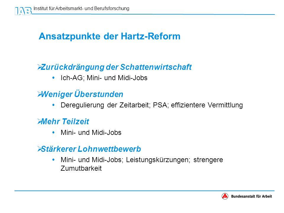 Ansatzpunkte der Hartz-Reform