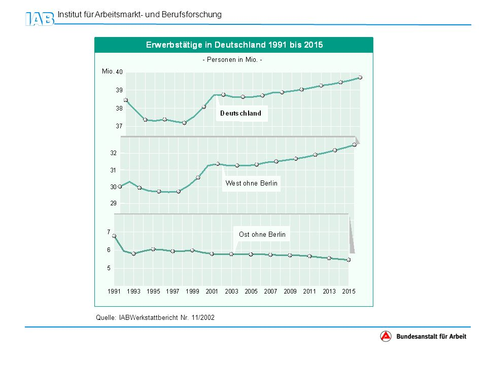 Quelle: IABWerkstattbericht Nr. 11/2002