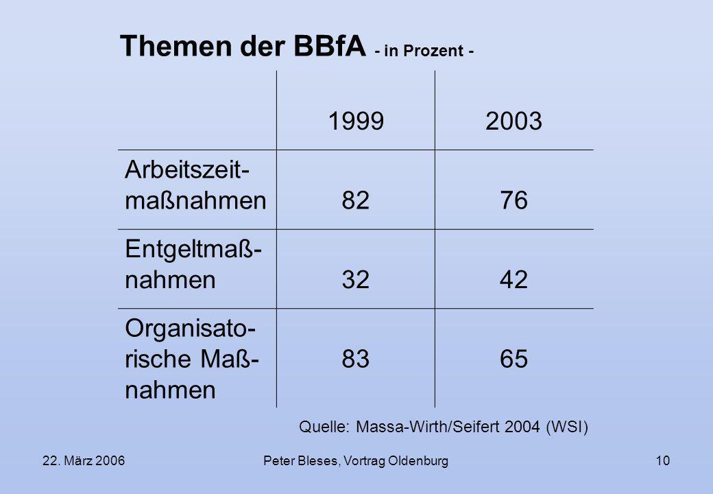 Themen der BBfA - in Prozent -