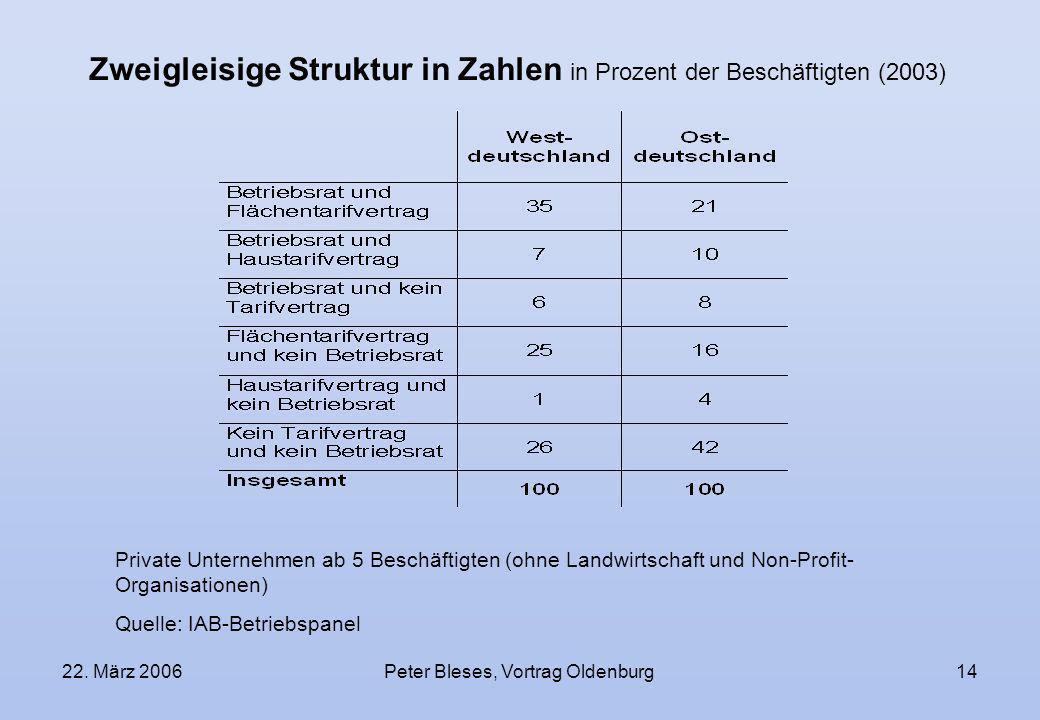 Zweigleisige Struktur in Zahlen in Prozent der Beschäftigten (2003)