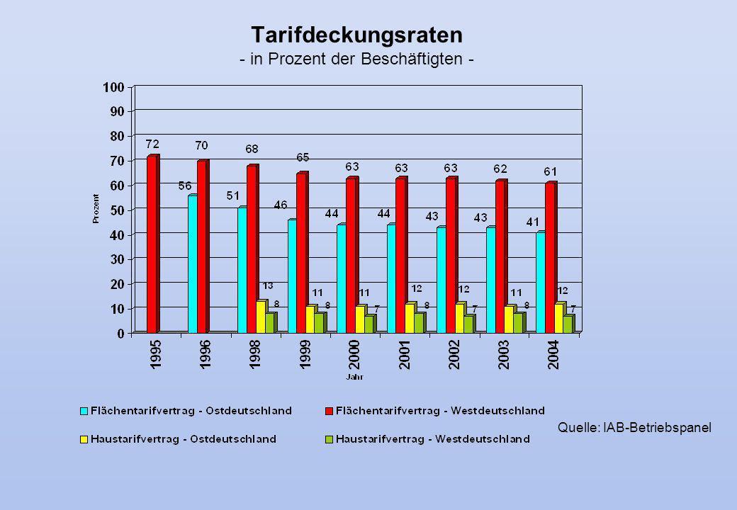 Tarifdeckungsraten - in Prozent der Beschäftigten -