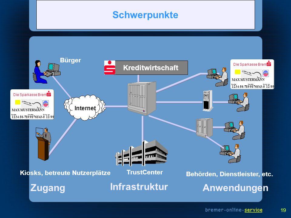 Main Concepts Schwerpunkte Zugang Anwendungen Infrastruktur