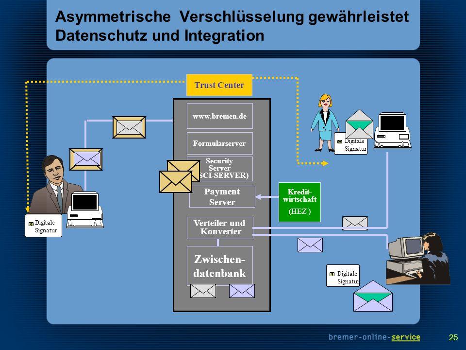Asymmetrische Verschlüsselung gewährleistet Datenschutz und Integration