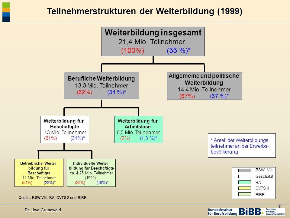 Allgemeine und politische bildung für Beschäftigte