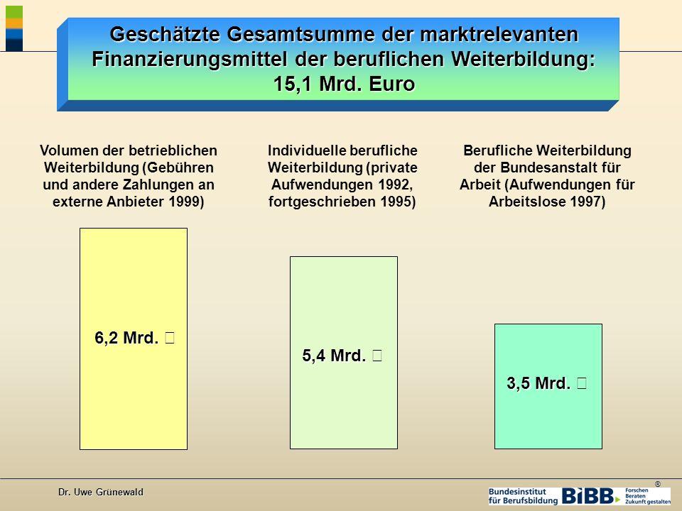 Geschätzte Gesamtsumme der marktrelevanten Finanzierungsmittel der beruflichen Weiterbildung: 15,1 Mrd. Euro