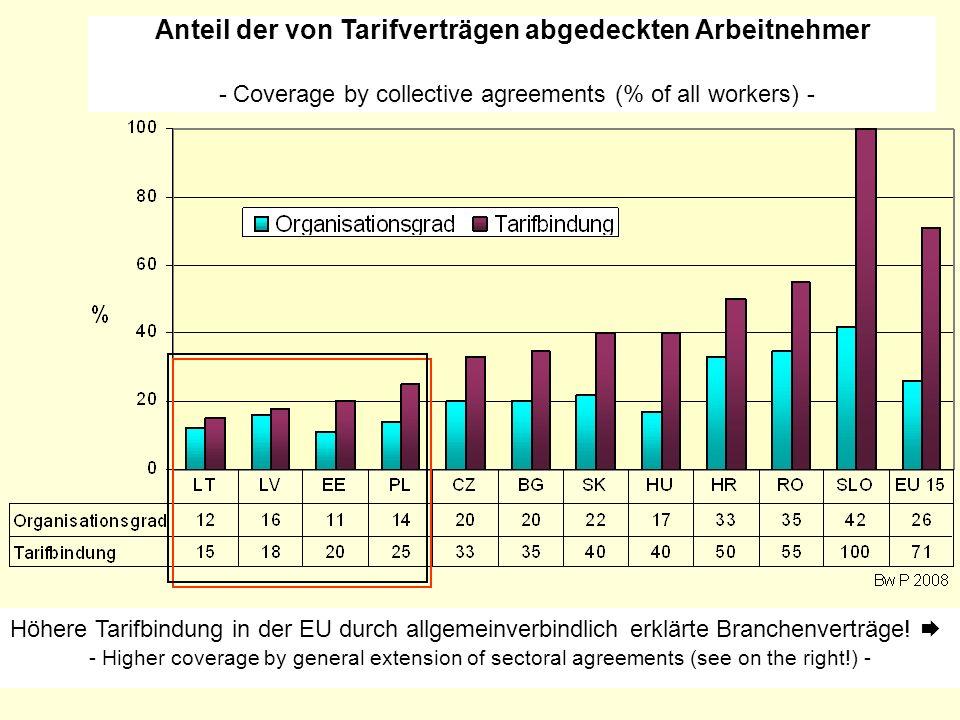 Anteil der von Tarifverträgen abgedeckten Arbeitnehmer - Coverage by collective agreements (% of all workers) -