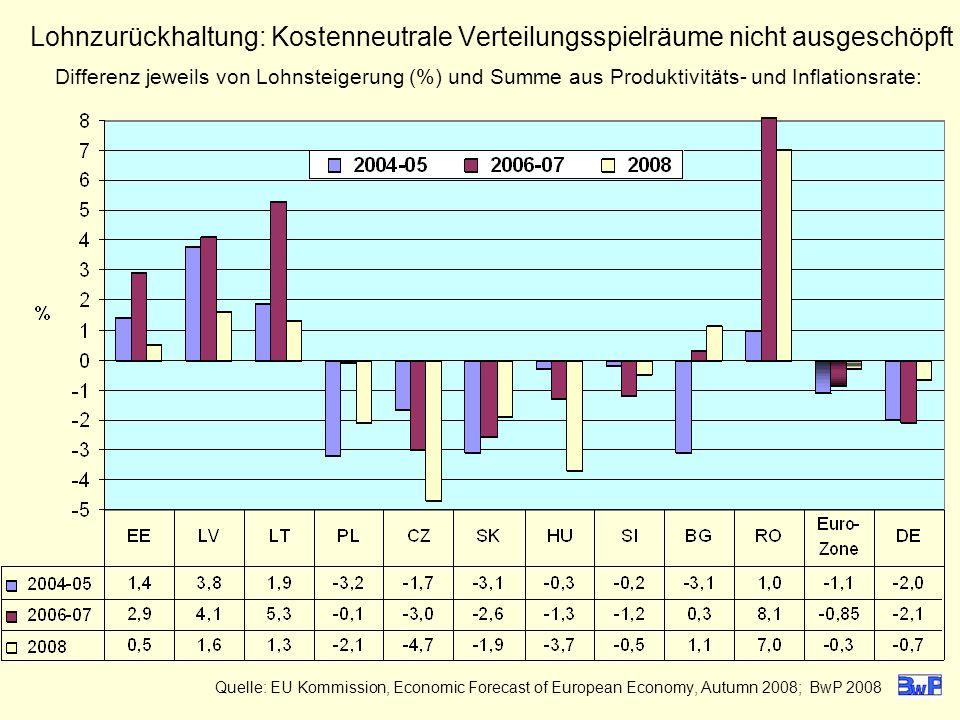 Lohnzurückhaltung: Kostenneutrale Verteilungsspielräume nicht ausgeschöpft Differenz jeweils von Lohnsteigerung (%) und Summe aus Produktivitäts- und Inflationsrate: