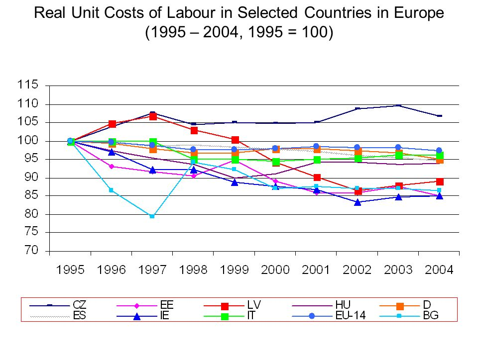 Real Unit Costs of Labour in Selected Countries in Europe (1995 – 2004, 1995 = 100)