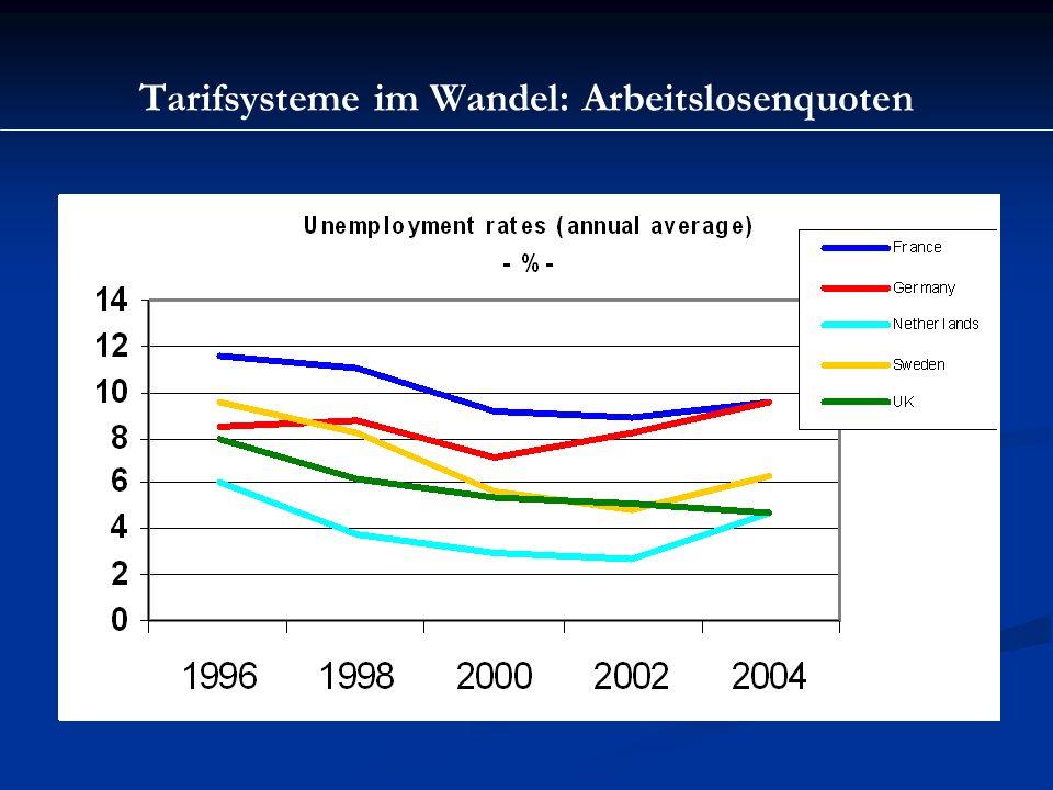 Tarifsysteme im Wandel: Arbeitslosenquoten