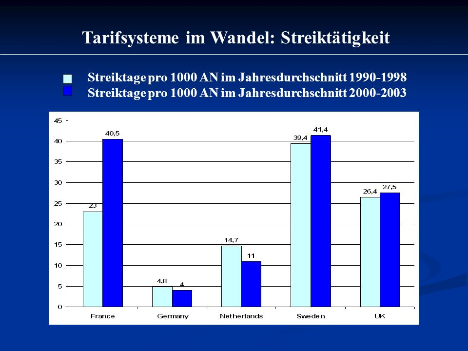 Tarifsysteme im Wandel: Streiktätigkeit