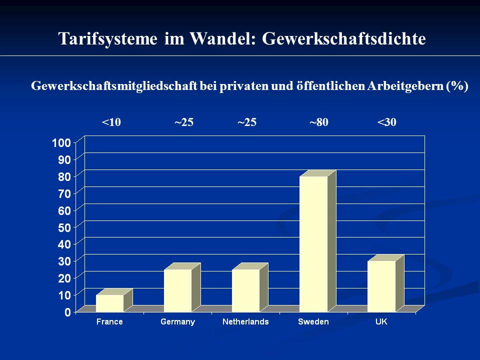 Tarifsysteme im Wandel: Gewerkschaftsdichte