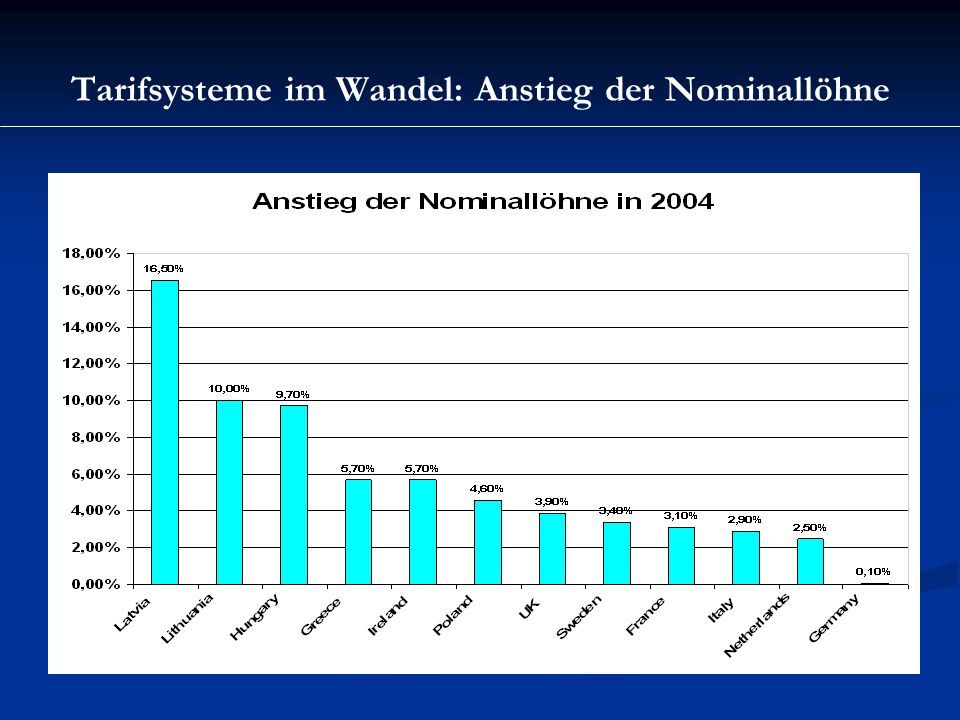 Tarifsysteme im Wandel: Anstieg der Nominallöhne