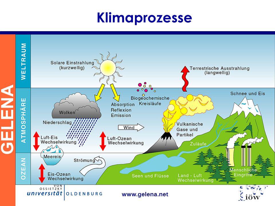 Klimaprozesse www.gelena.net