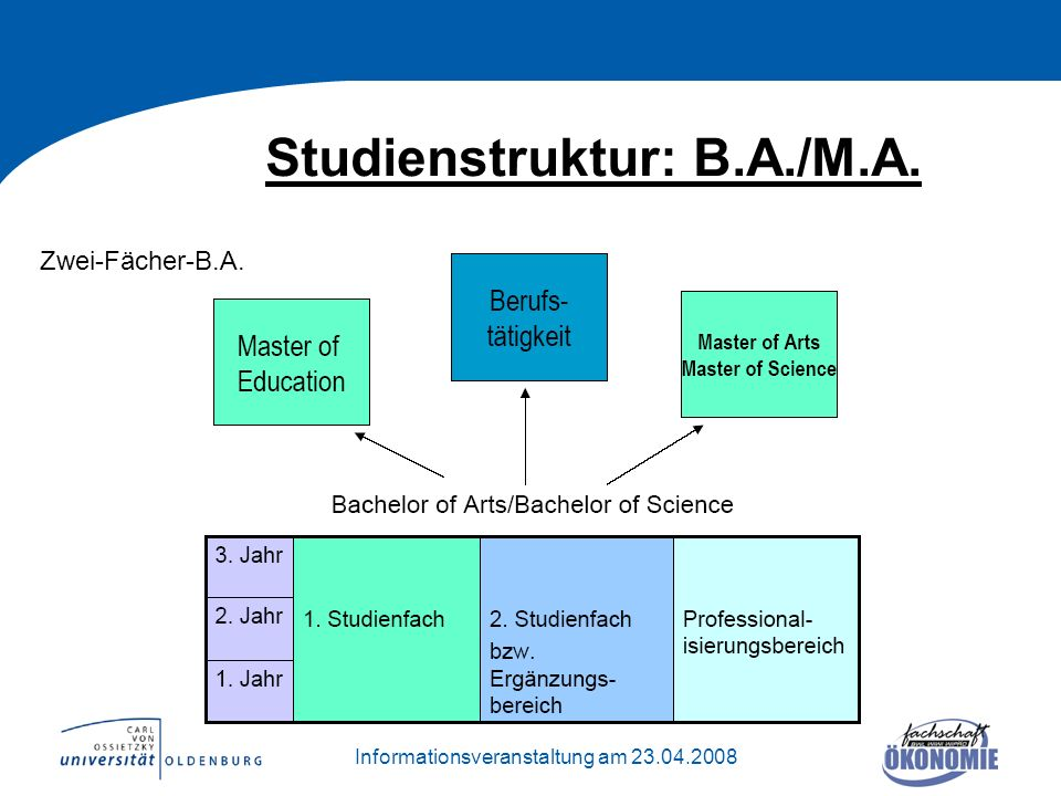 Studienstruktur: B.A./M.A.