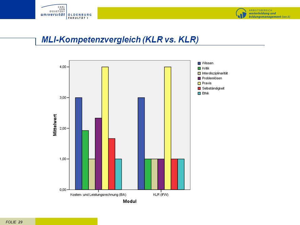 MLI-Kompetenzvergleich (KLR vs. KLR)