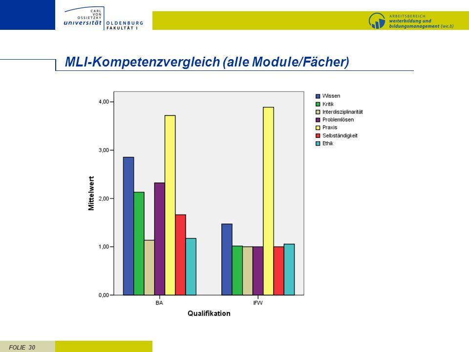 MLI-Kompetenzvergleich (alle Module/Fächer)