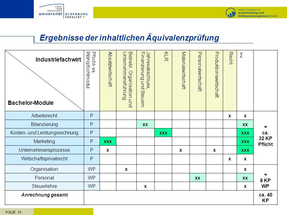 Ergebnisse der inhaltlichen Äquivalenzprüfung