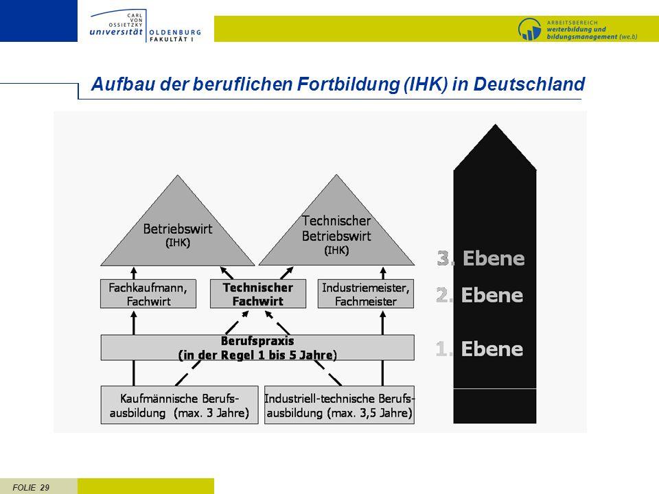 Aufbau der beruflichen Fortbildung (IHK) in Deutschland
