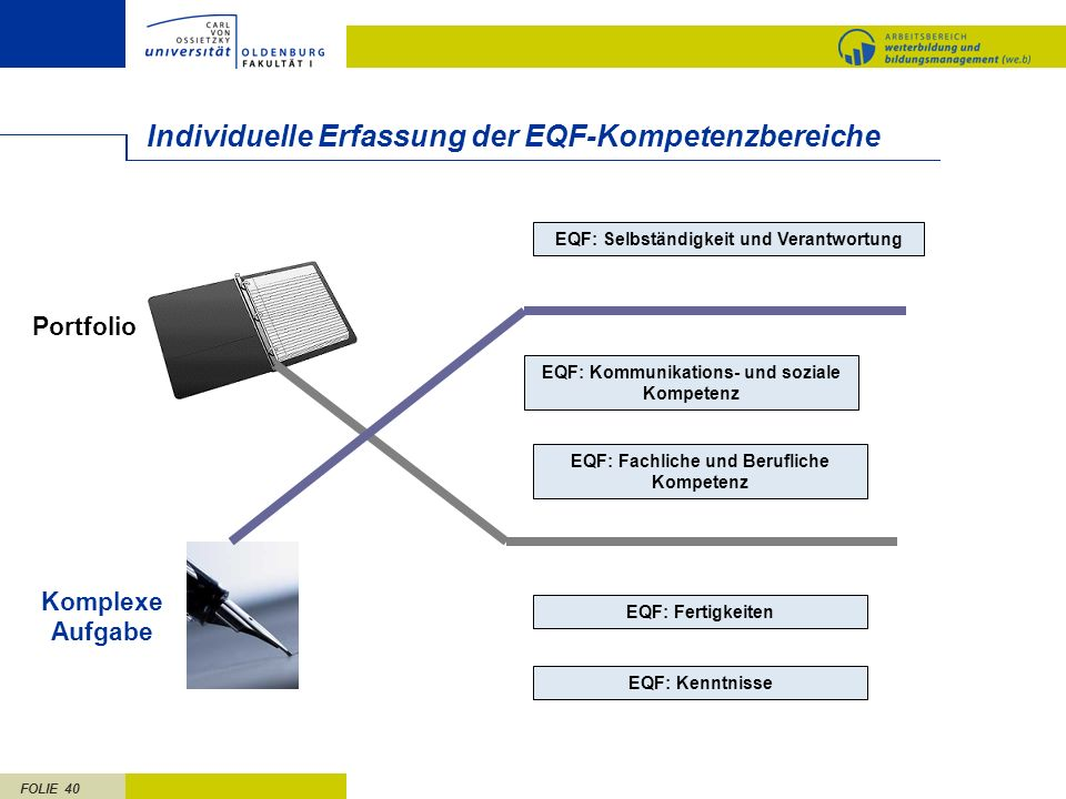 Individuelle Erfassung der EQF-Kompetenzbereiche
