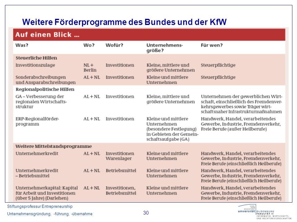 Weitere Förderprogramme des Bundes und der KfW