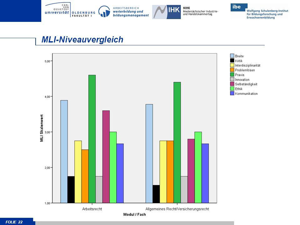 MLI-Niveauvergleich